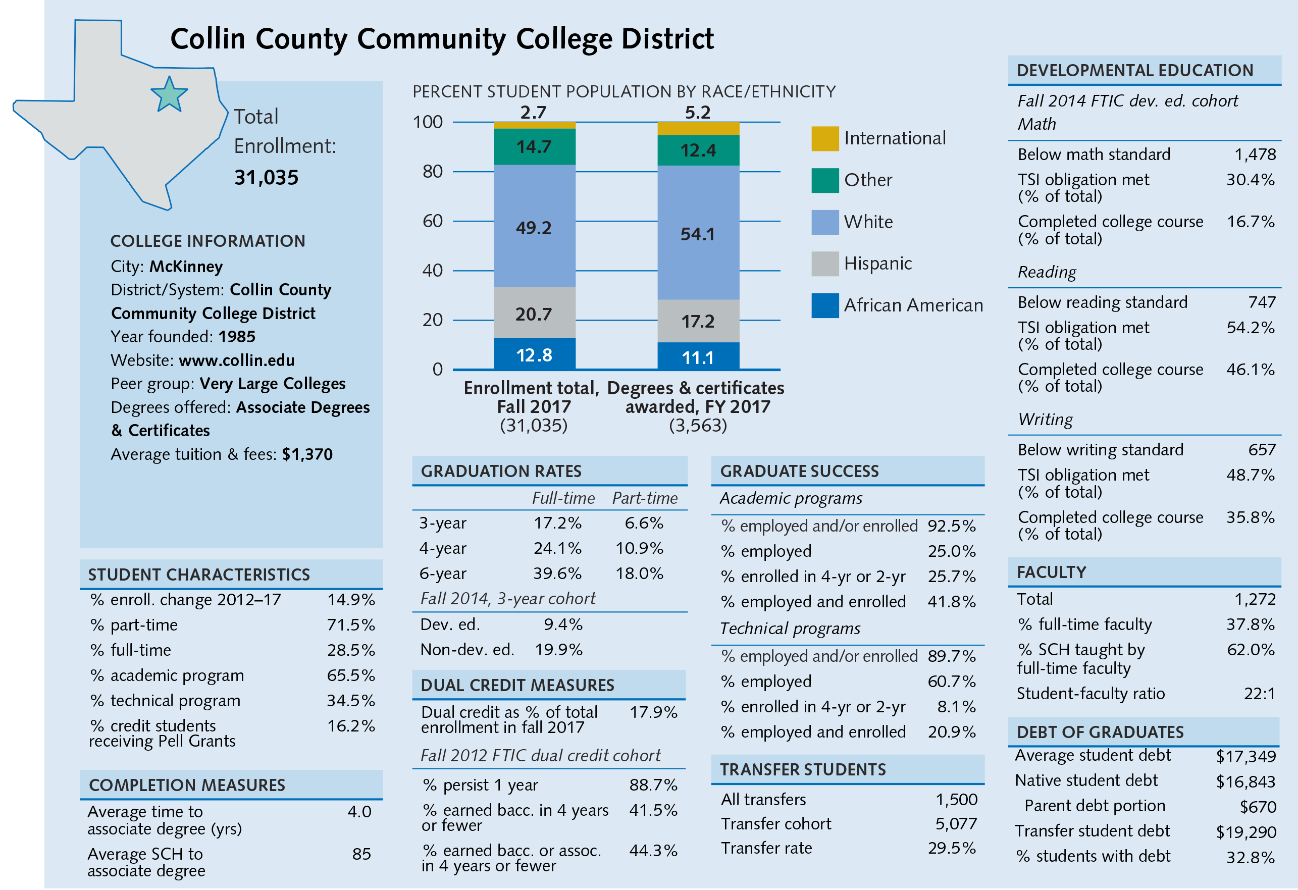 are colleges too dependent on part time faculty College students combine many sources of funds to pay for their education, including personal savings, family savings, income from jobs, scholarships and/or student loans as the percentage of funds from the student's sources increases, parents risk losing the student as a dependent on their tax.