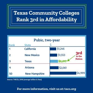 TX Community Colleges are the 3rd most affordable