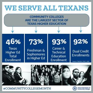 Community College Month Graphic
